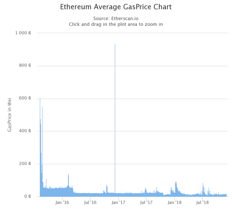 cryptocurrencies - Ethereum gas price
