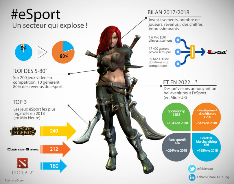 infographie-bilan-esport-france-2018