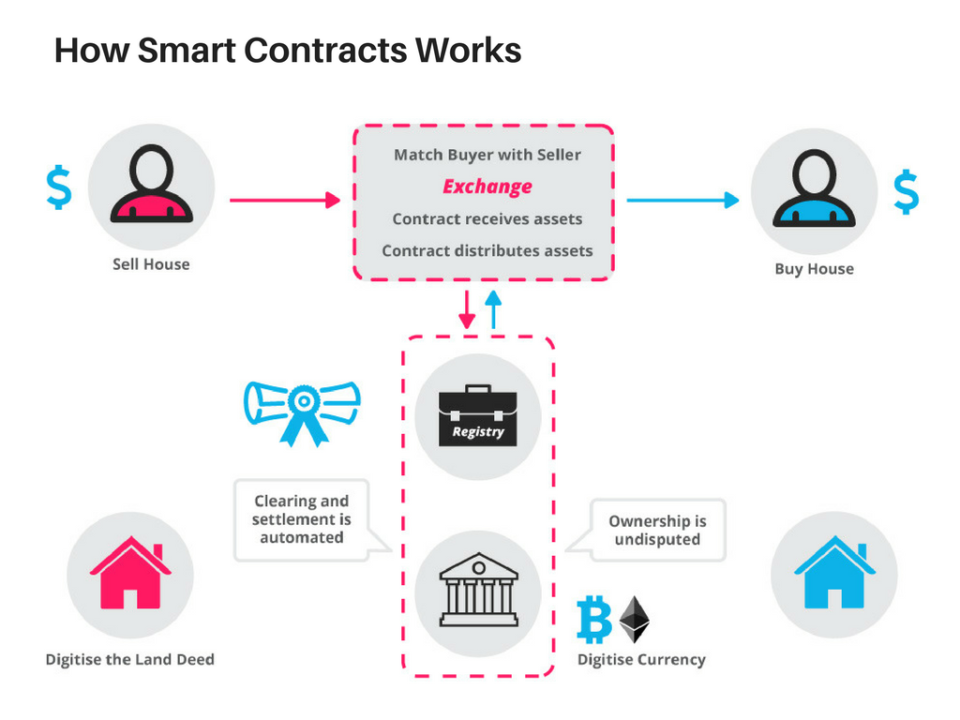 cryptocurencies-smart contract