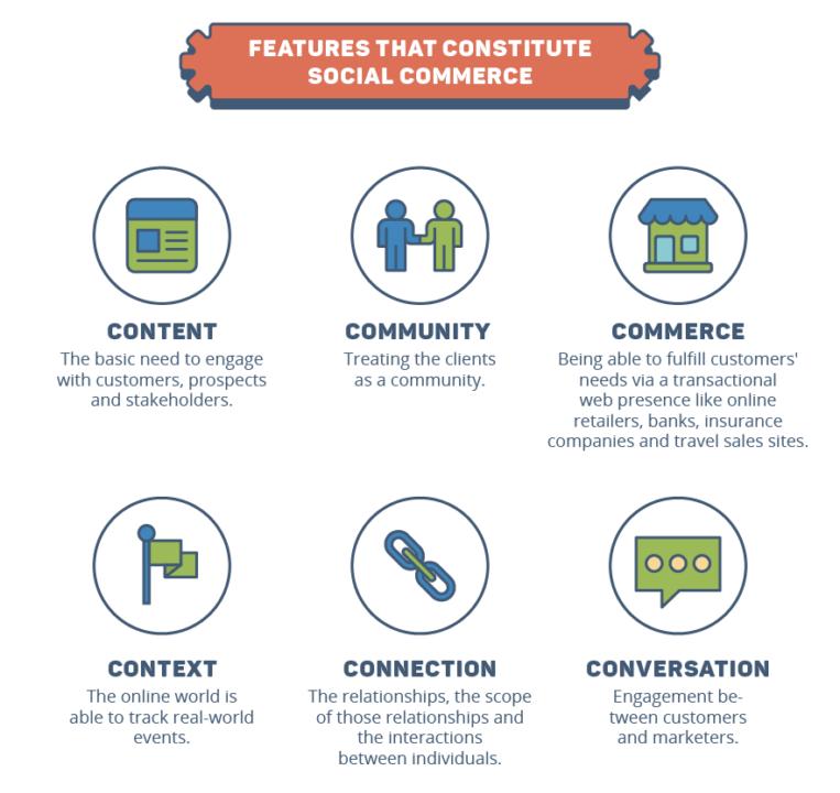 6 caractéristiques du social-commerce pour booster les ventes e-commerce