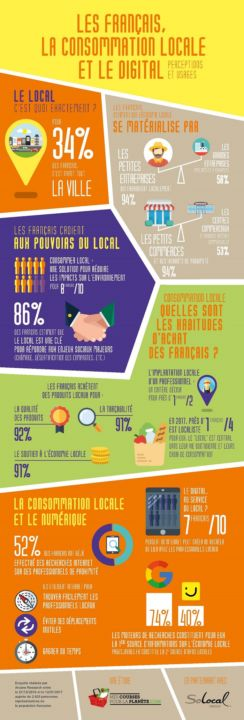 Infographie Consommation Locale