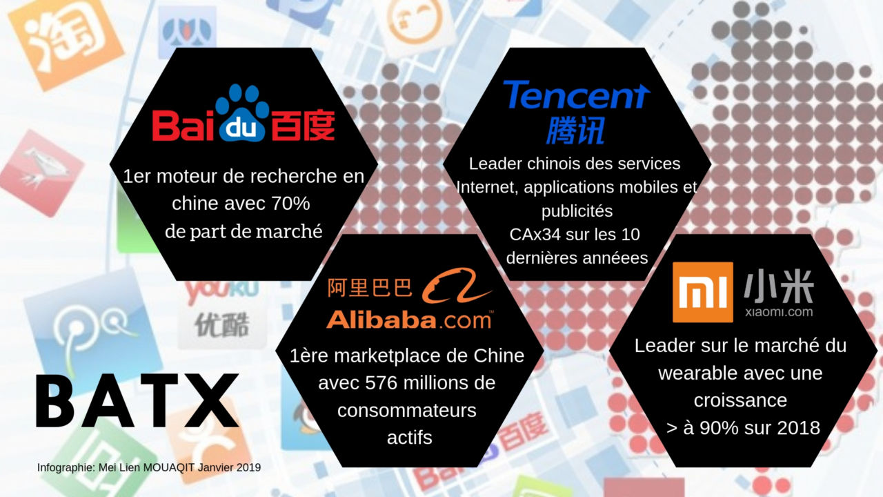 DIGITAL EN CHINE BATX CHINA BAIDU ALIBABA TENCENT XIAOMI