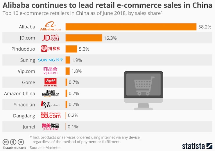 DIGITAL EN CHINE TOP 10 E-COMMERCE CHINA ALIBABA JD