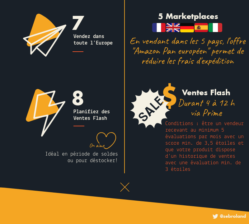 INFOGRAPHIE vendre amazon Marketplace sebroland partie5