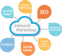 Inbound marketing: leviers digitaux