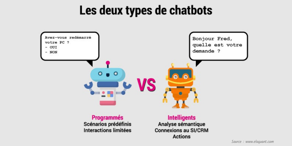 Les 2 types de chatbots clients