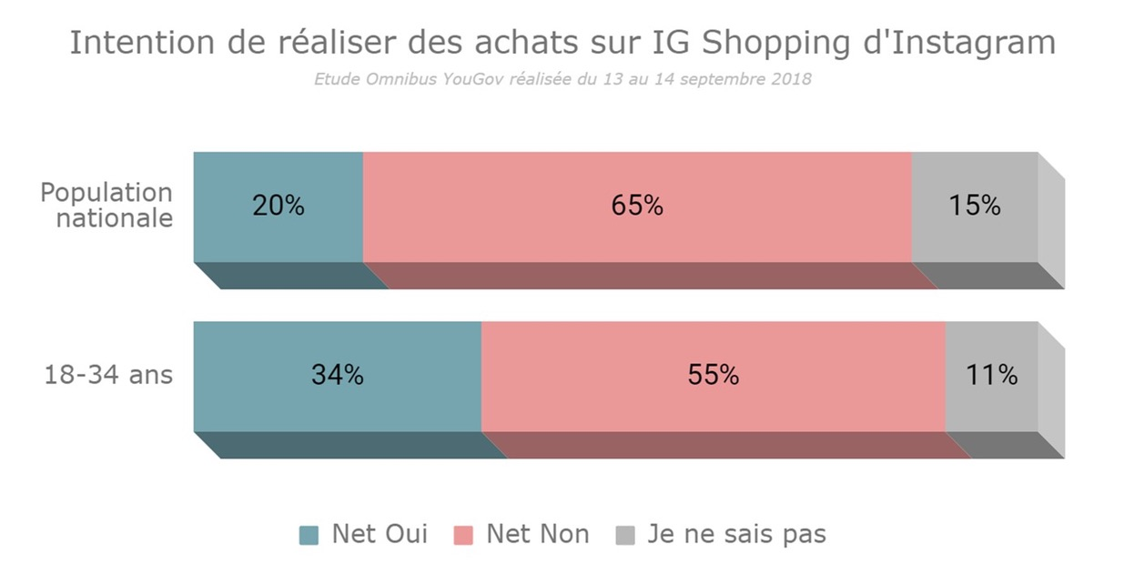 IG Shopping d'Instagram