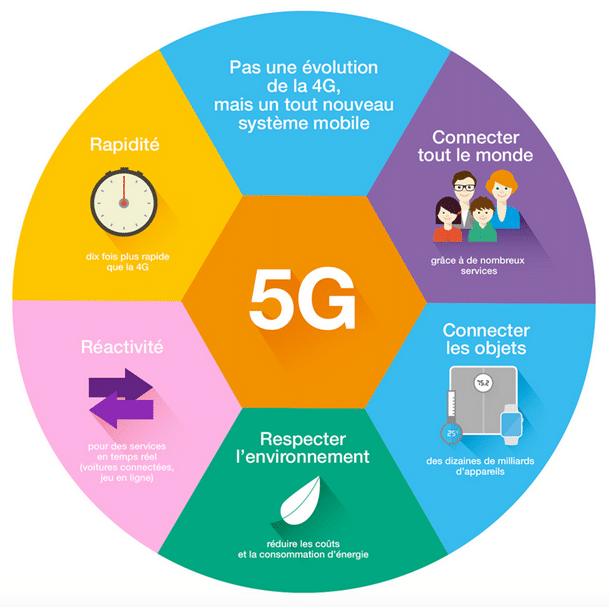 Les avantages de la technologie 5G