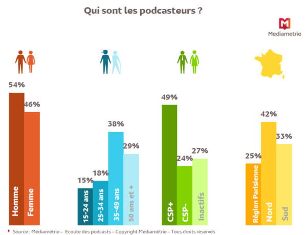 statistiques podcasts mediametrie