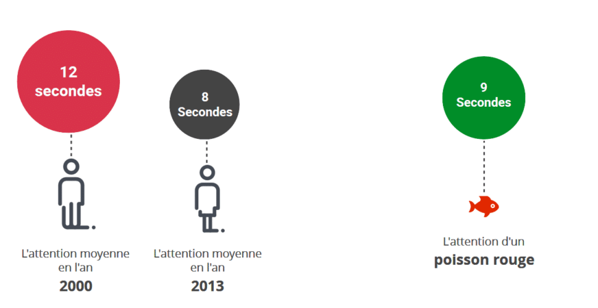 Evolution de l'attention de 2000 à 2013 et comparaison avec un poisson