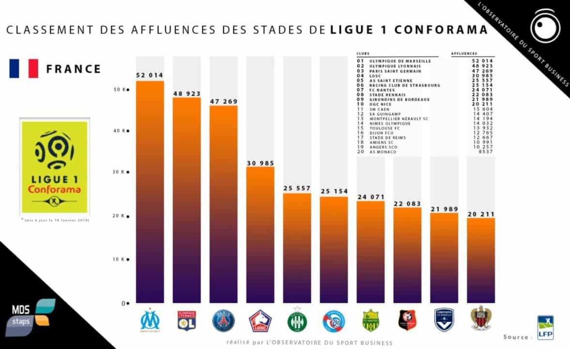 classement-affluences-stades-football-ligue-1-conforama