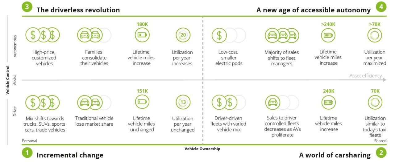 Graphique Deloitte 4 phases évolution smart mobility