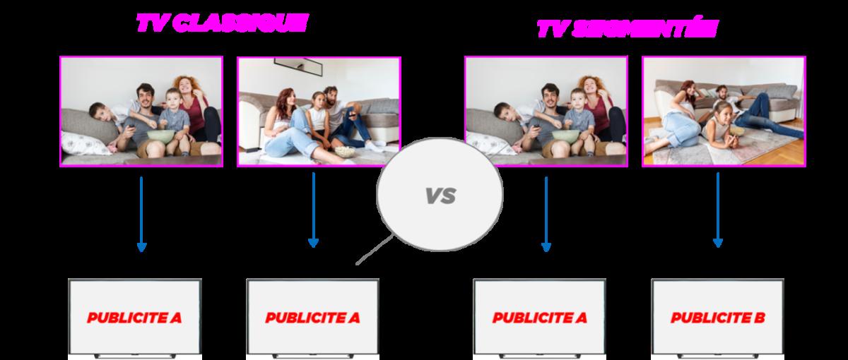 TV Segmentée
