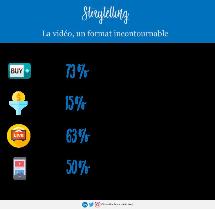 Storytelling vidéo format indispensable