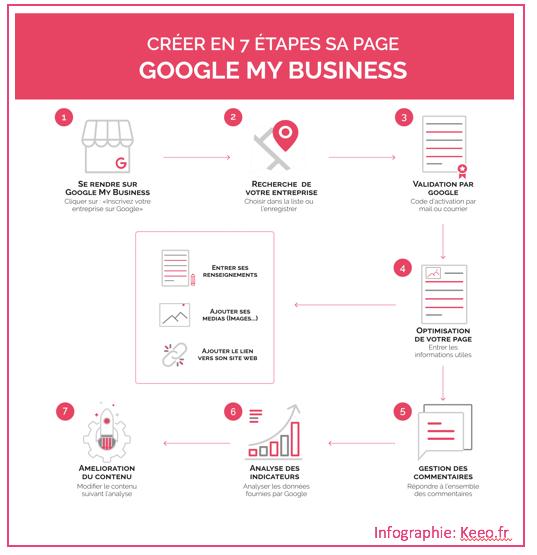 Résumé Process Google My Business