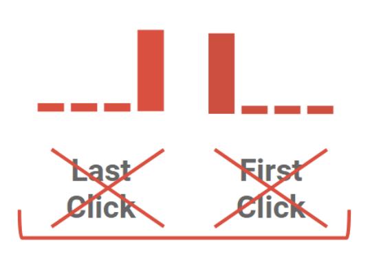 fin du last et first click