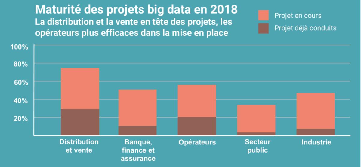 projet big data 2018