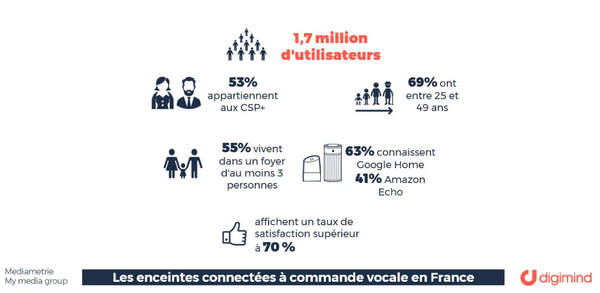 enceintes-connectees-inteligence-artificielle