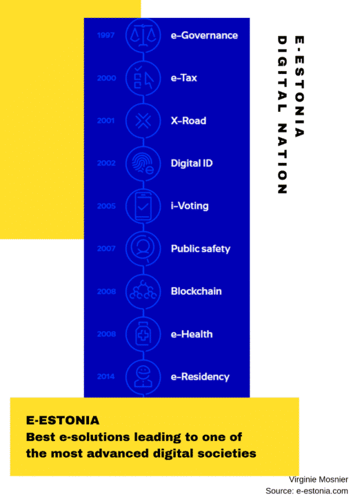 Infography that explains all services Estonia has in its service platform