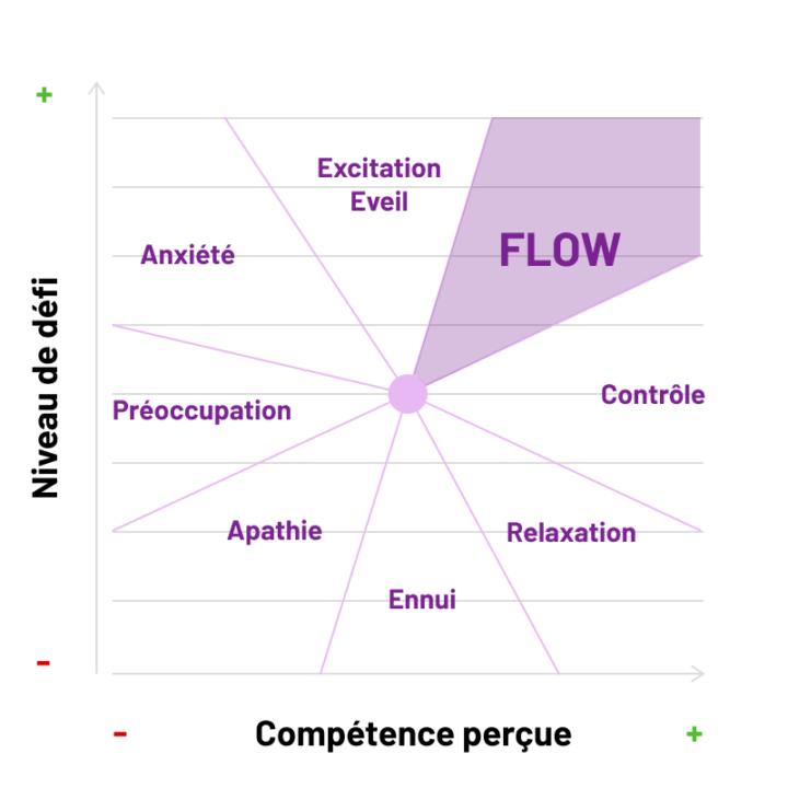 Le flow le juste milieu entre la compétence perçue et le niveau de défi