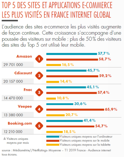 Top5 sites e-commerce en France