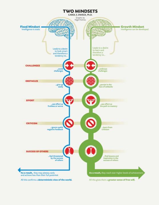 Fixed Mindset vs Growth Mindset by Carol S. Dweck