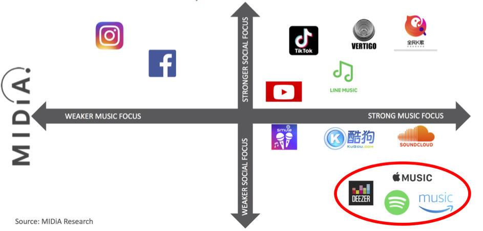 Infographie du paysage des applications Social Music
