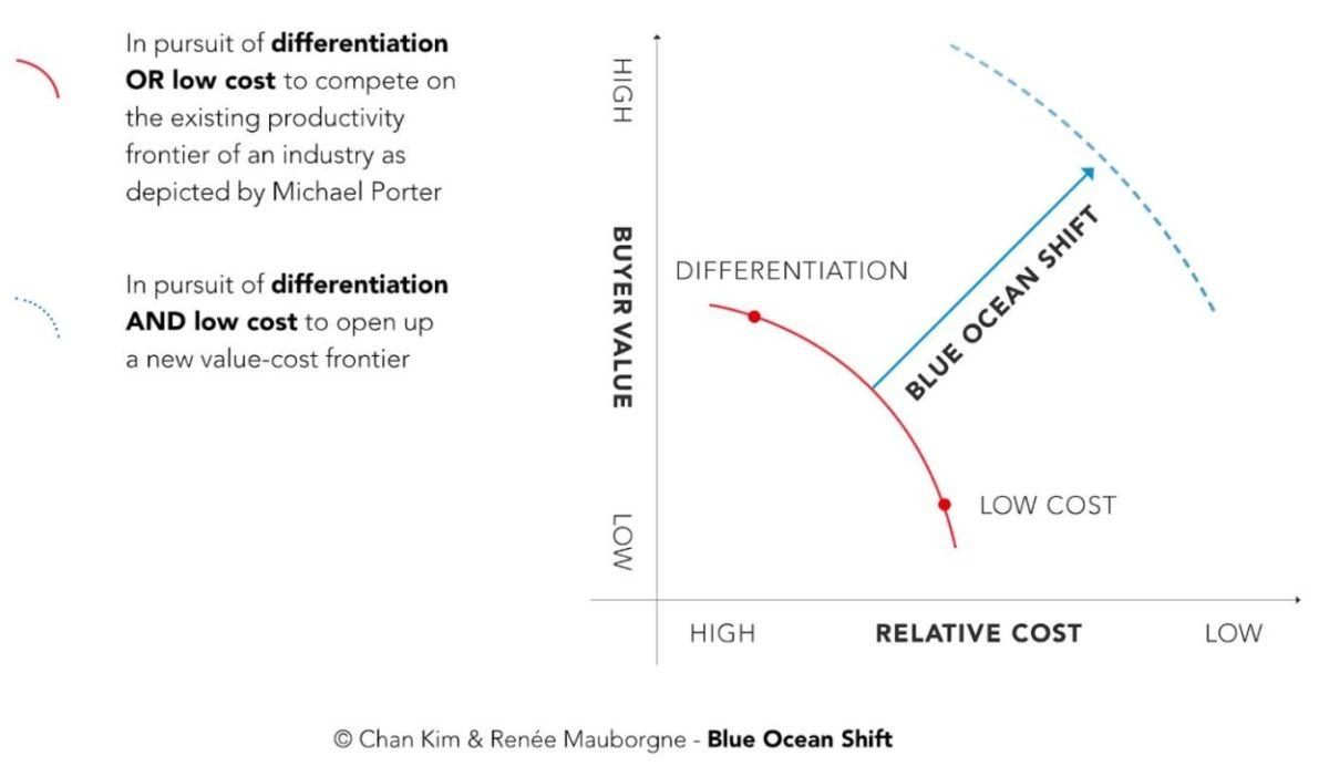 ocean bleu differentiation low cost