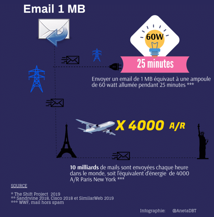 Pollution l'usage des emails