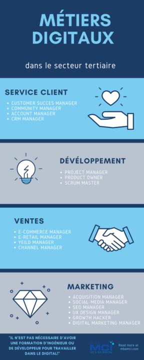 Métiers digitaux dans les domaines Ventes, Développement, Service Client et Marketing