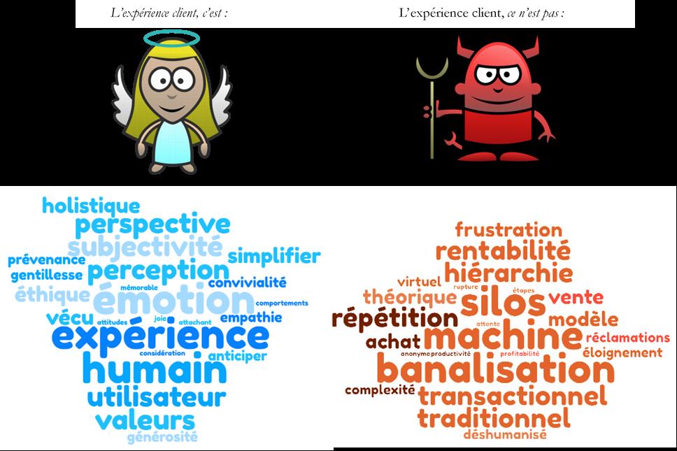 definition- experience-client-nuage-mots