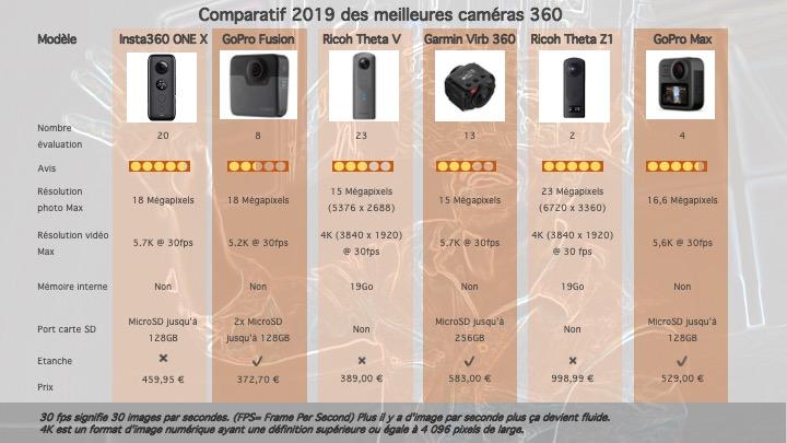 Comparatif 2019 meilleures caméras 360