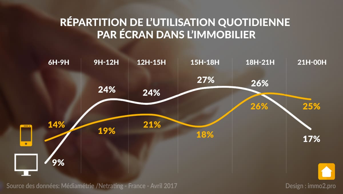 mediametrie-chiffres-internet-immobilier-france-2017 source immo 2.0