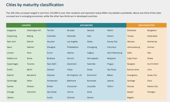 ESI ThoughtLab. Cities by maturity classification: leaders, advancers, implementers