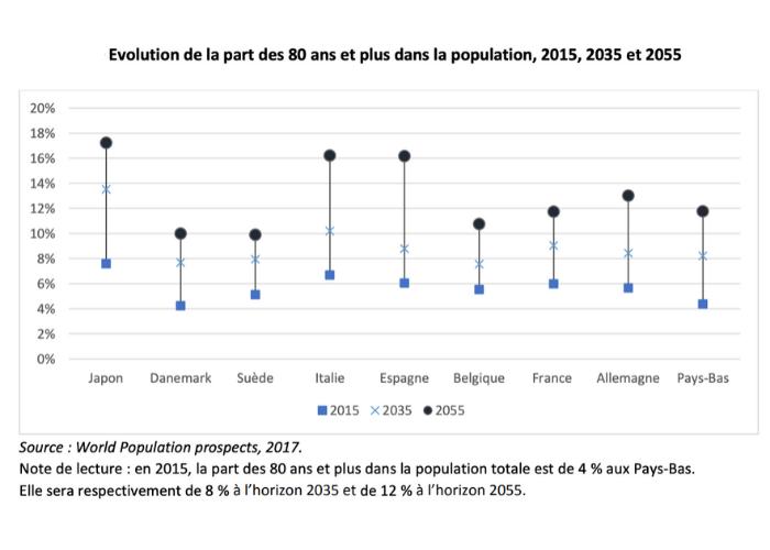 Evolution poids seniors dans population globale