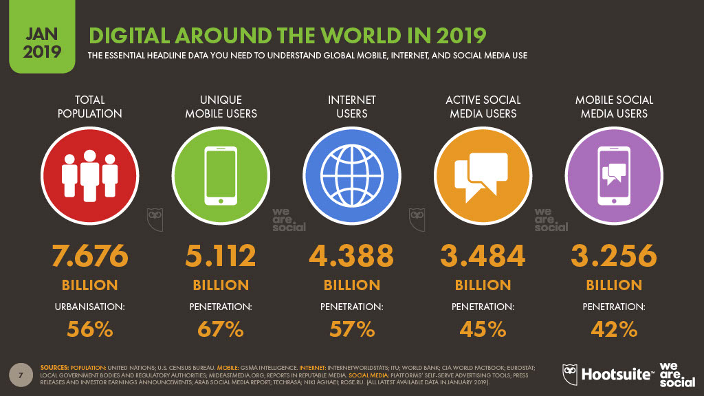Hootsuite We are Social - Digital Around the World in 2019