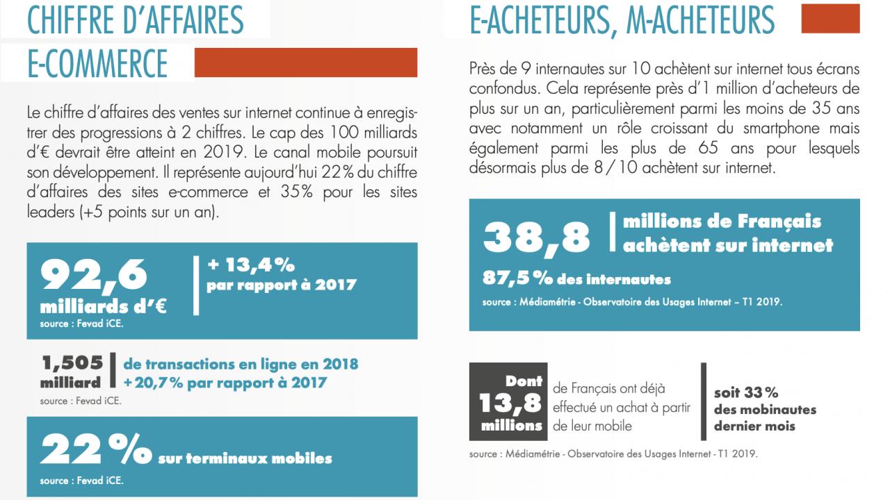 Infographie FEVAD M-Commerce