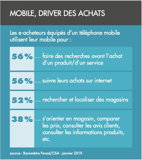 Infographie FEVAD Mobinautes