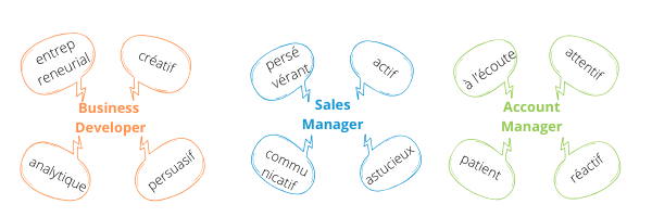 Les qualités principales : BizDev, Sales Manager, Account Manager.
