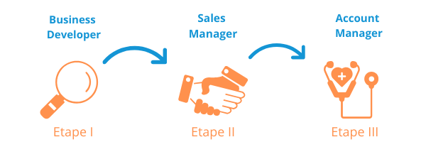 Les roles dans les ventes : BizDev, Sales Manager, Account Manager.