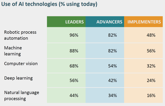 ESI ThoughtLab. Use of AI technologies (% using today)