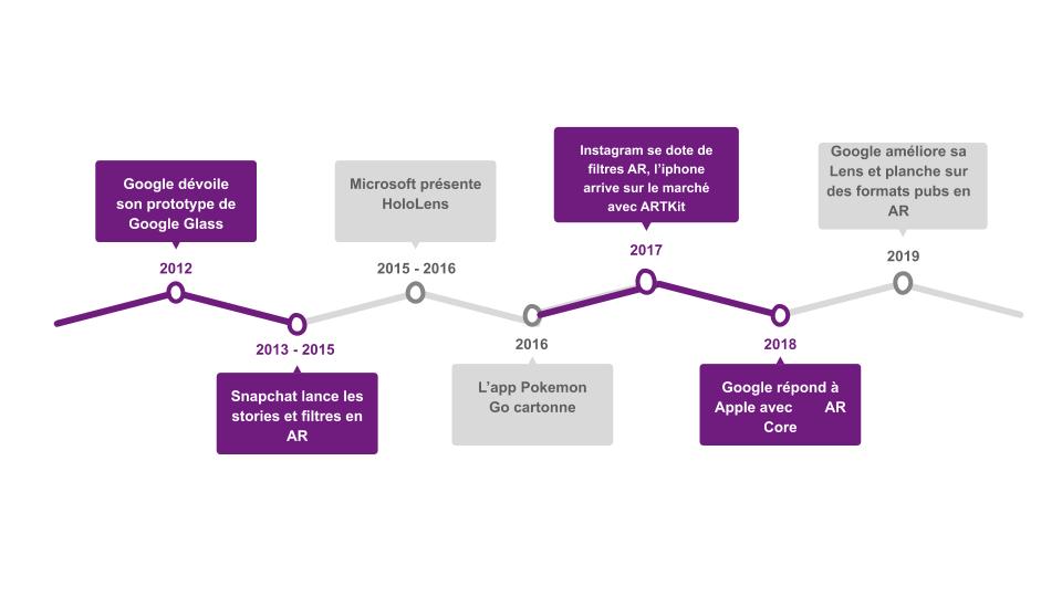 Graphique d'évolution des appliquées de réalité augmentée depuis 2010 dans le monde.