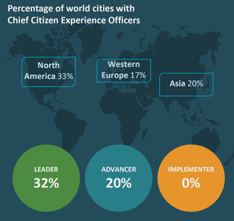 ESI ThoughtLab. Percentage of world cities with Chief Citizen Experience Officer