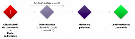 processus-simplifie-paiement