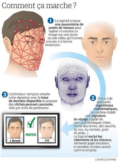 reconnaissance faciale définition.