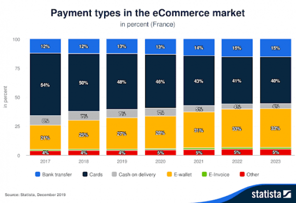 types-paiement-ecommerce-france