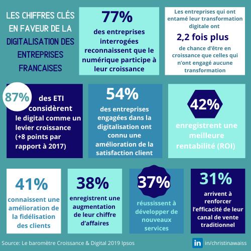 Les chiffres cles en faveur de la transformation numérique en France