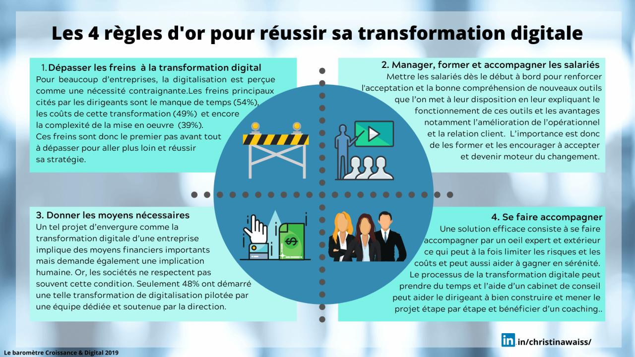 les 4 règles d'or pour réussir sa transformation digitale