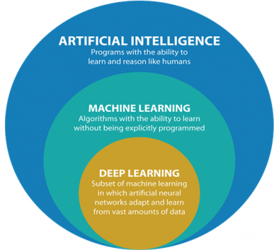 intelligence artificielle machine learning deep learning