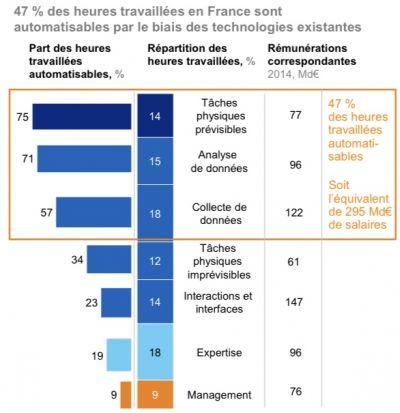 Infographie Mc Kinsey: Automatisation des métiers en France